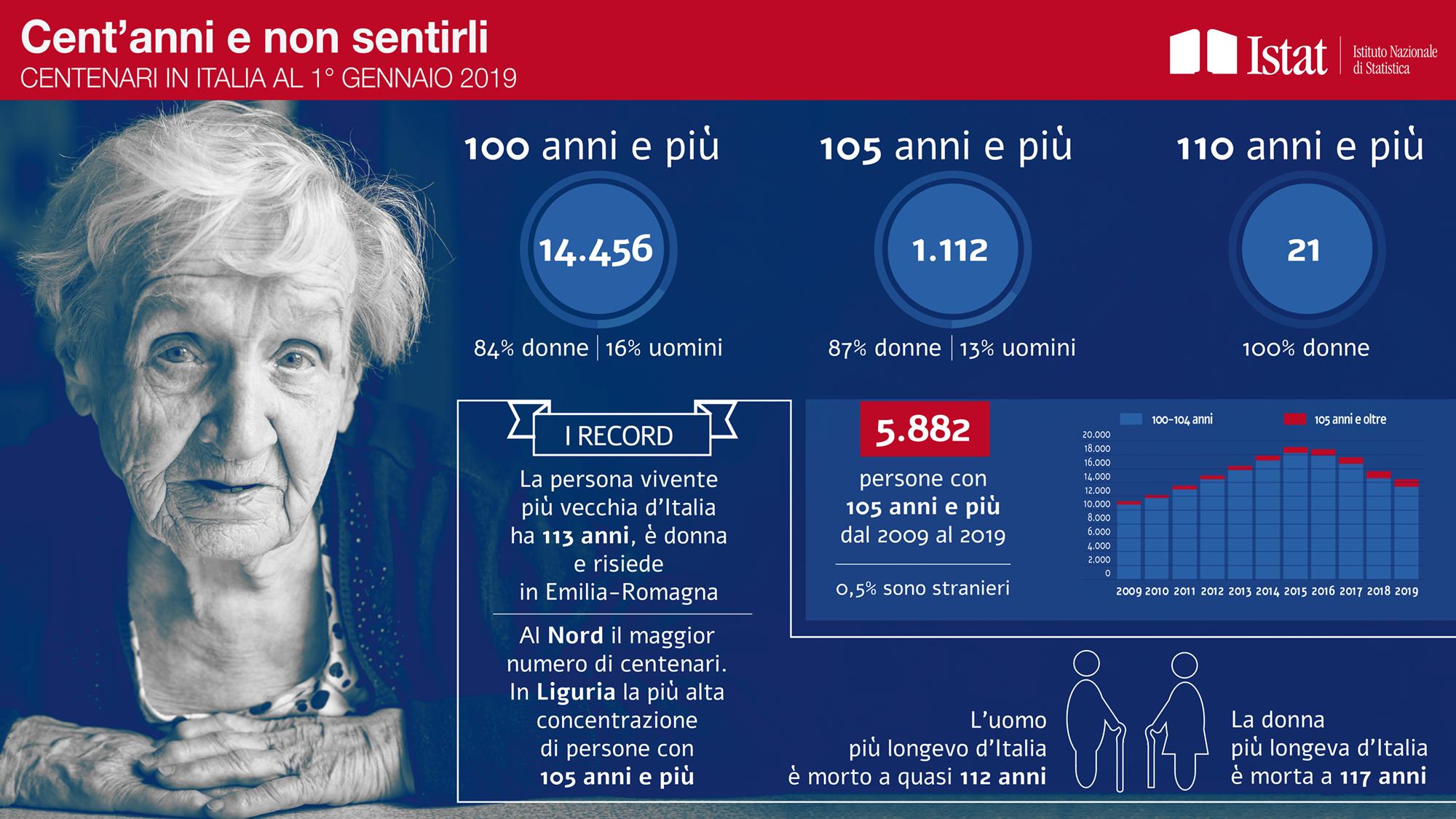 Report Istat sui centenari italiani